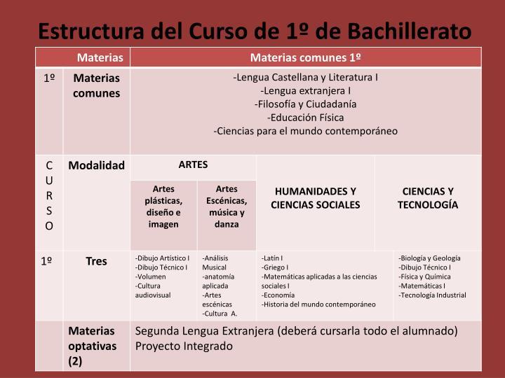 Estructura del Curso de 1º de Bachillerato