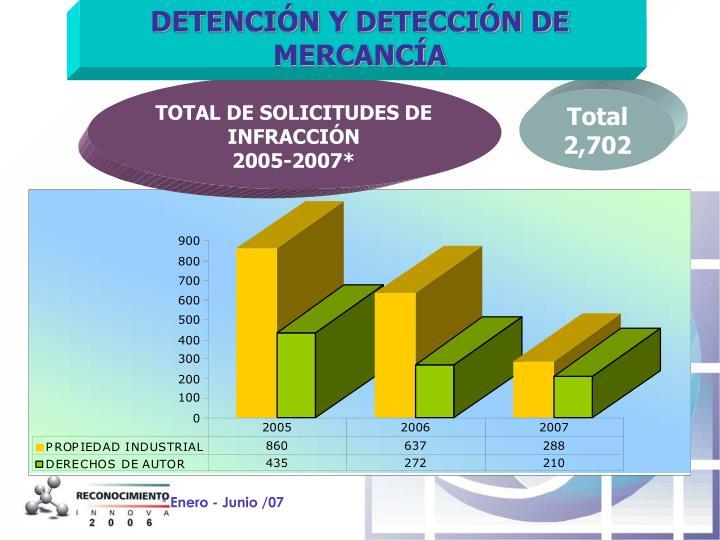 DETENCIÓN Y DETECCIÓN DE MERCANCÍA