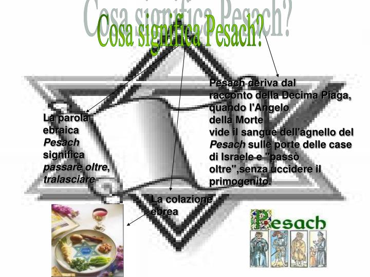 Cosa significa Pesach?