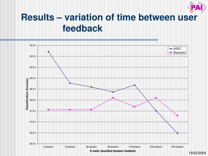 Results – variation of time between user feedback