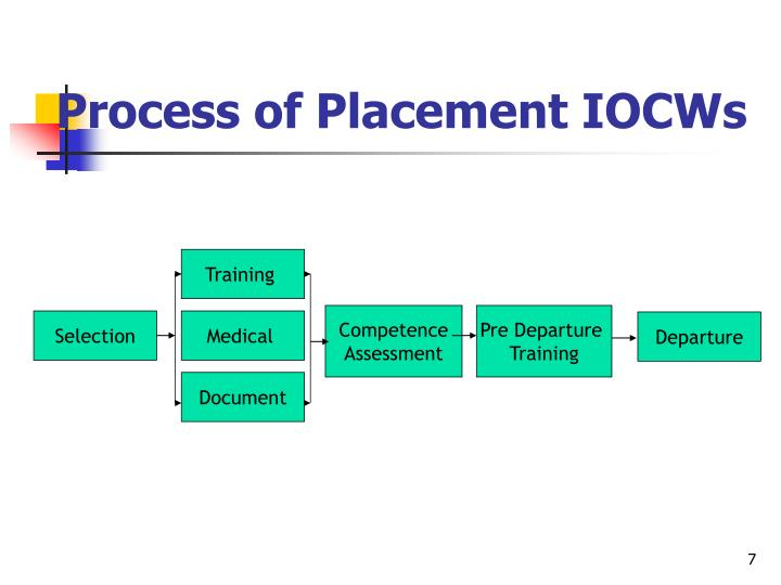 Process of Placement IOCWs