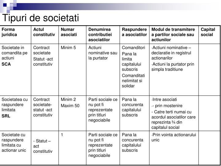 Tipuri de societati