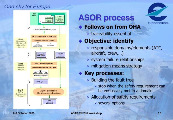 ASOR process