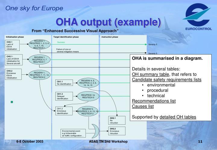 OHA output (example)