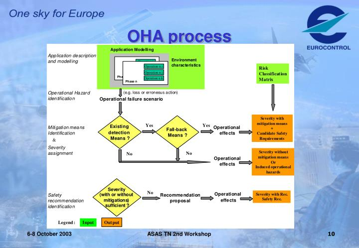 OHA process