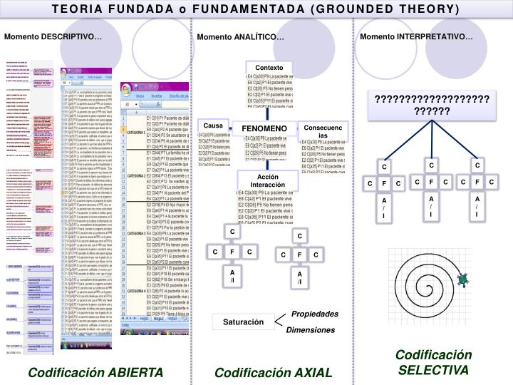 TEORIA FUNDADA o FUNDAMENTADA (GROUNDED THEORY)