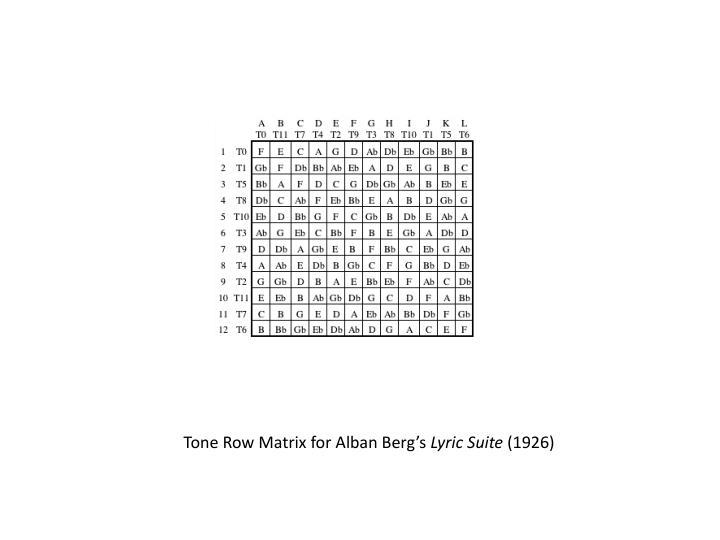 Tone Row Matrix for Alban Berg