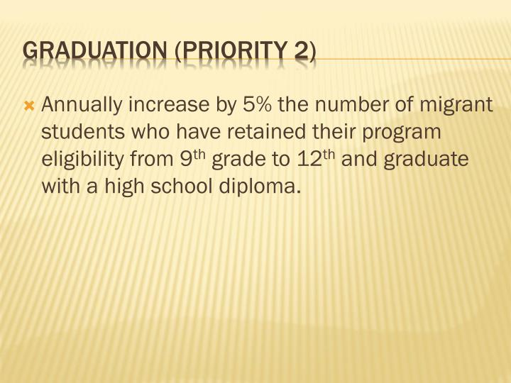 Annually increase by 5% the number of migrant students who have retained their program eligibility from 9
