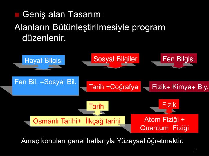 Geni alan Tasarm