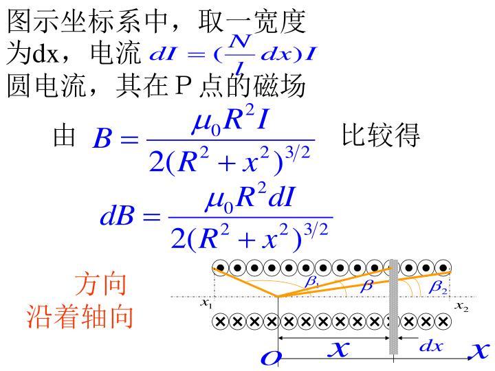 图示坐标系中,取一宽度为
