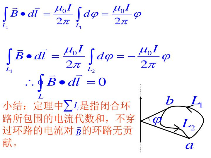 小结:定理中      是指闭合环路所包围的电流代数和,不穿过环路的电流对   的环路无贡献。