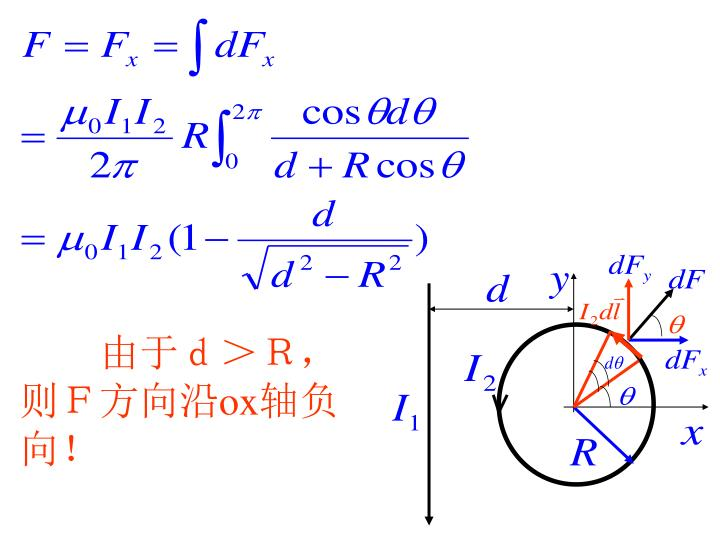 由于d>R,则F方向沿