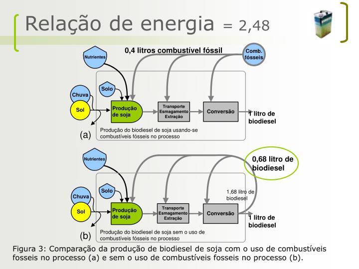 Relação de energia
