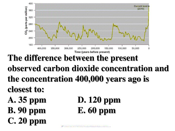 The difference between the present observed carbon dioxide concentration and the concentration 400,000 years ago is closest to: