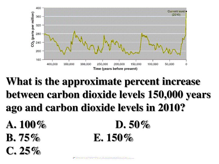 What is the approximate percent increase between carbon dioxide levels 150,000 years ago and carbon dioxide levels in 2010?