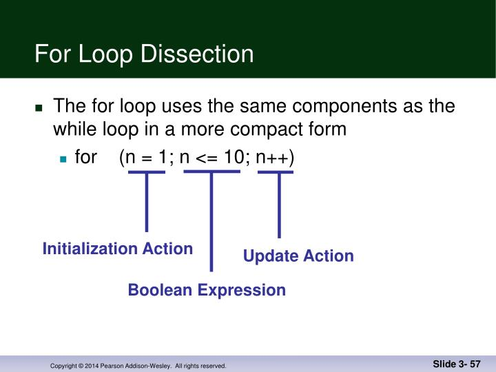 For Loop Dissection