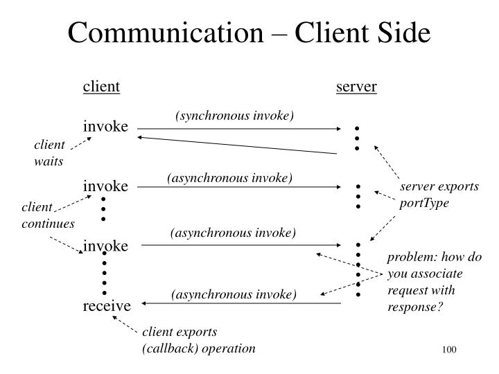 Communication – Client Side