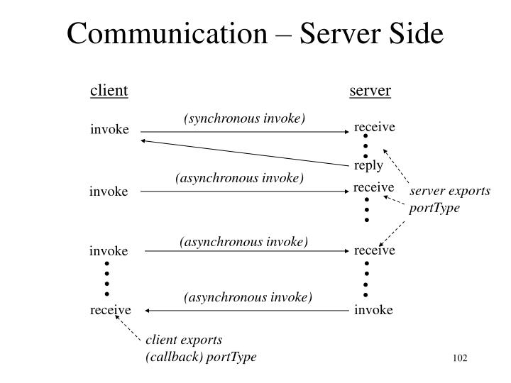 Communication – Server Side