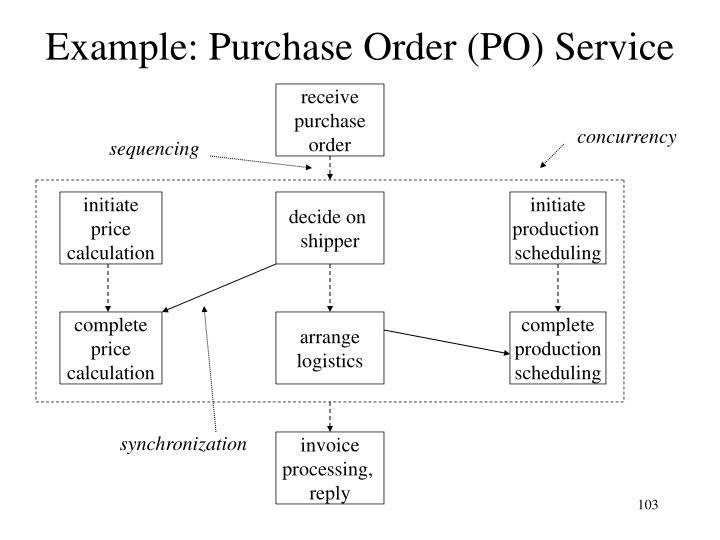Example: Purchase Order (PO) Service