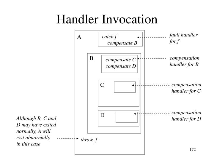 Handler Invocation