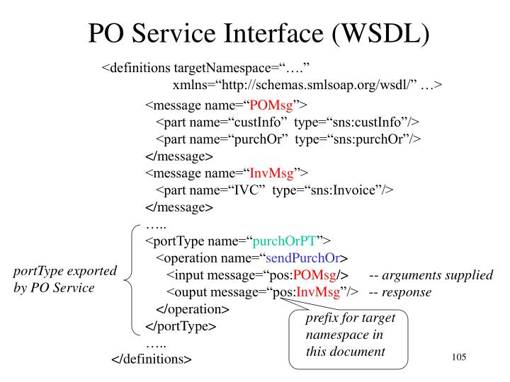 PO Service Interface (WSDL)