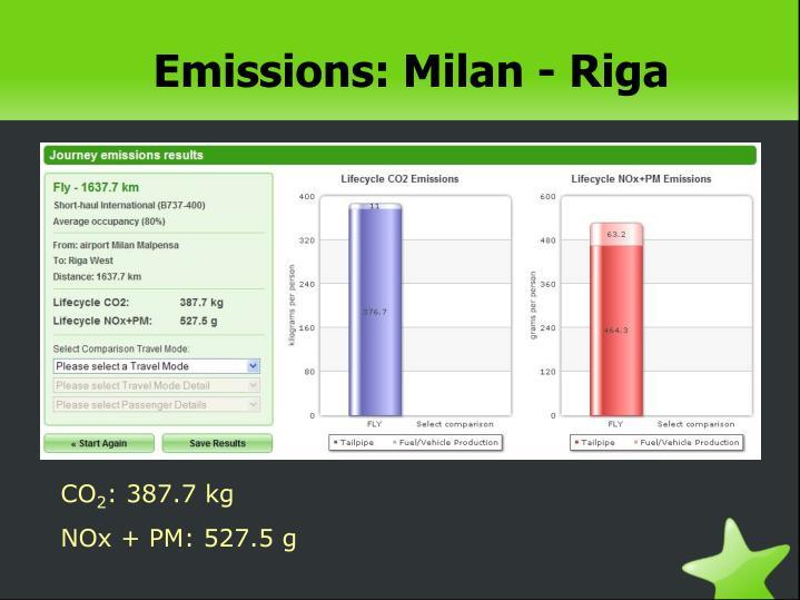 Emissions: Milan - Riga