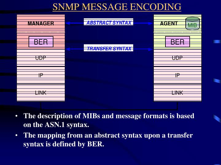 SNMP MESSAGE ENCODING