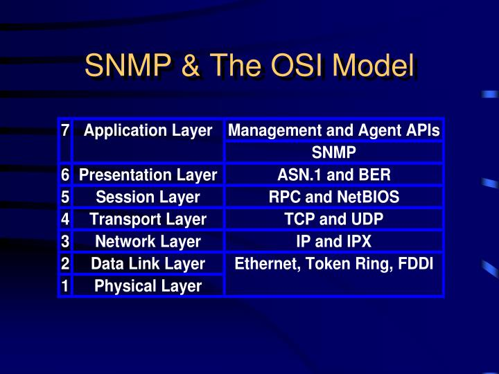 SNMP & The OSI Model