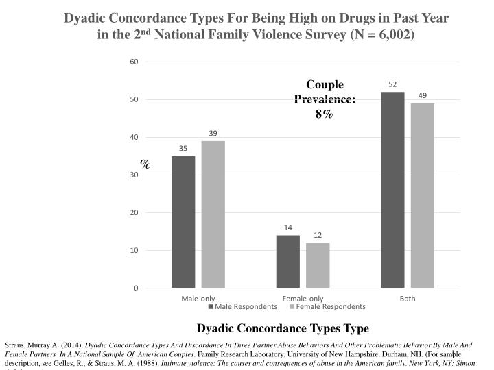 Dyadic Concordance Types For Being High on Drugs in Past Year in the 2