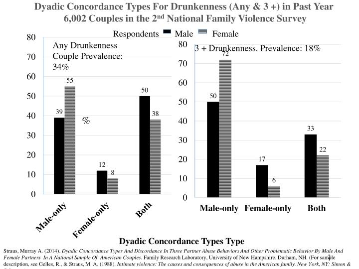 Dyadic Concordance Types For Drunkenness (Any & 3 +) in Past Year