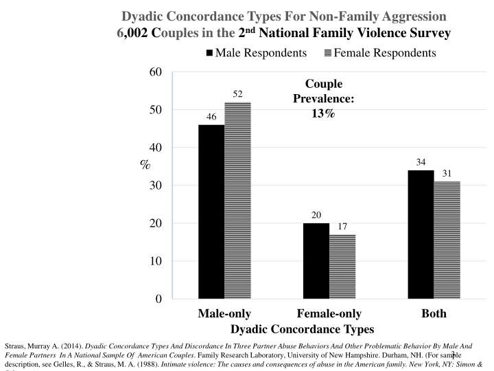 Dyadic Concordance Types For Non-Family Aggression