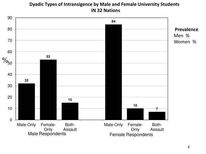 Dyadic Types of Intransigence by Male and Female University Students