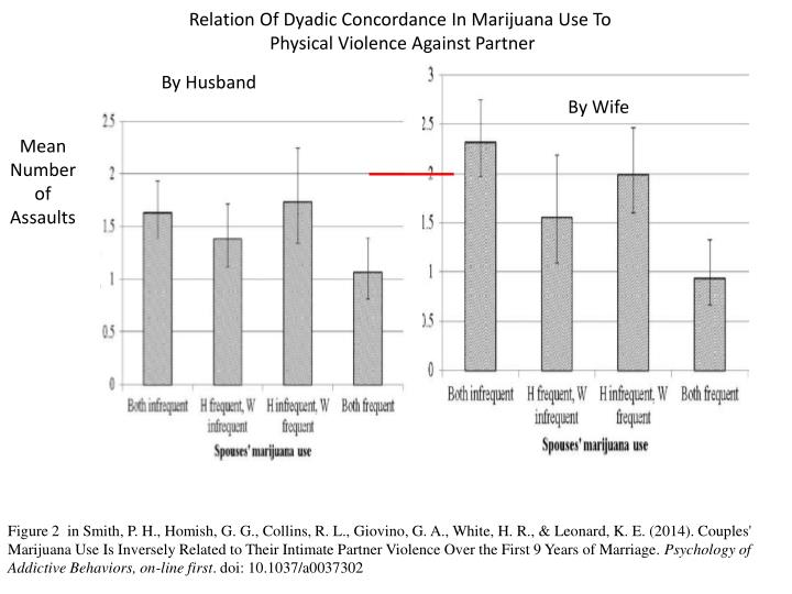 Relation Of Dyadic Concordance In Marijuana Use To