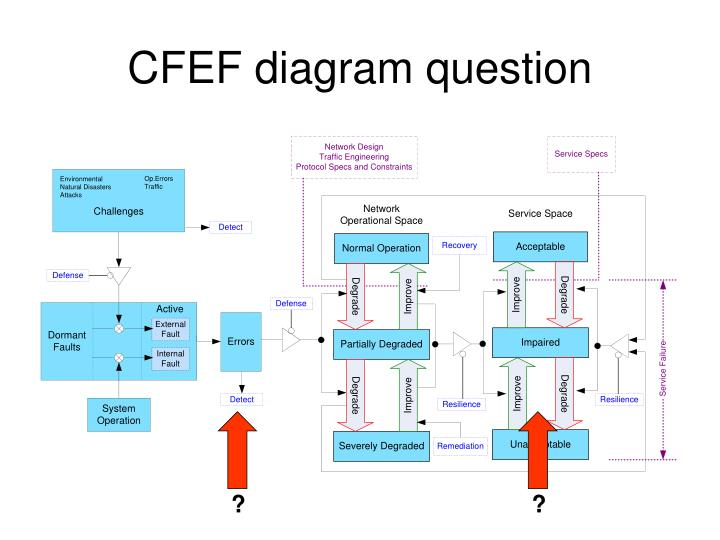 CFEF diagram question