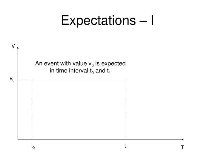 Expectations – I