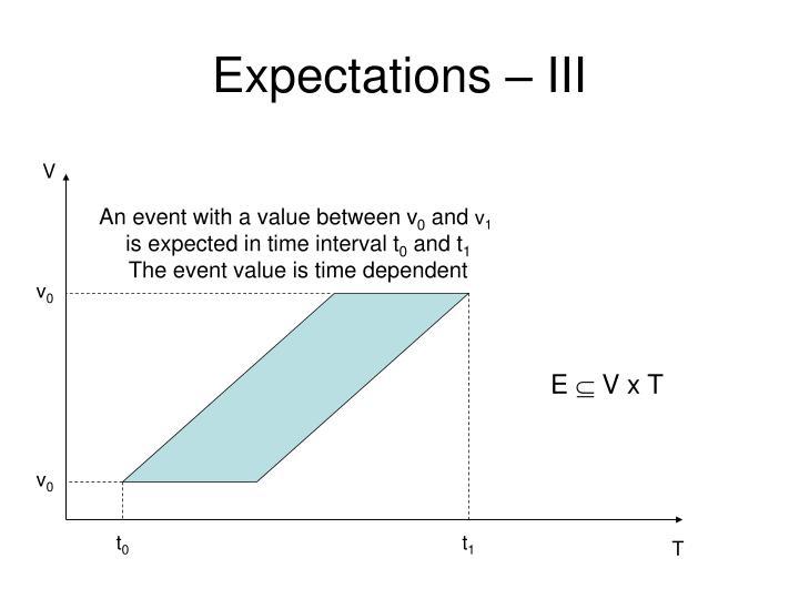 Expectations – III