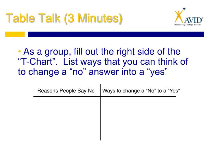 "As a group, fill out the right side of the ""T-Chart"".  List ways that you can think of to change a ""no"" answer into a ""yes"""
