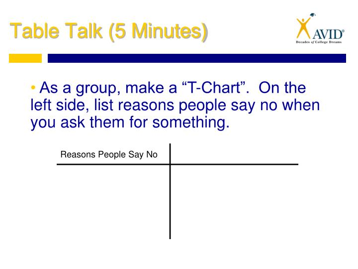 "As a group, make a ""T-Chart"".  On the left side, list reasons people say no when you ask them for something."