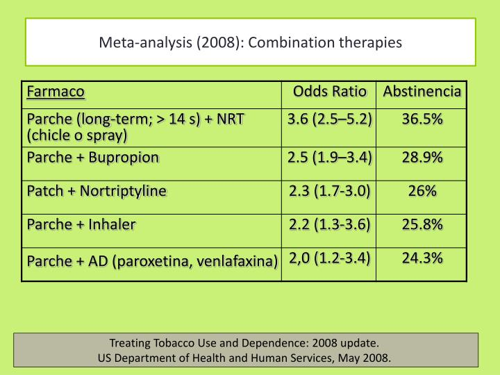 Meta-analysis (2008): Combination therapies