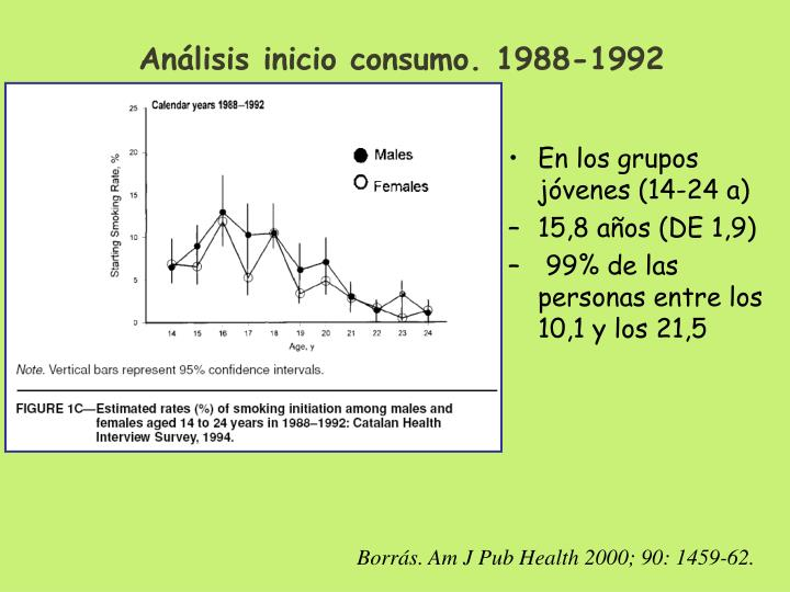 Análisis inicio consumo. 1988-1992