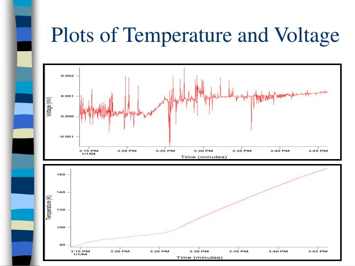 Plots of Temperature and Voltage