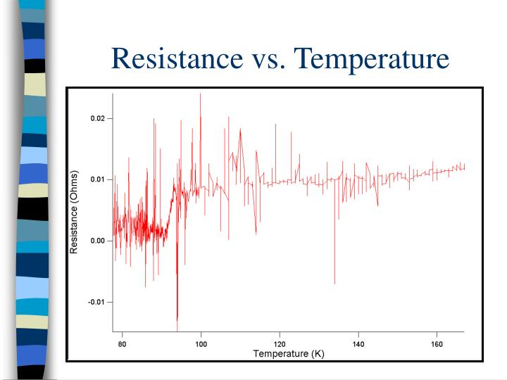Resistance vs. Temperature
