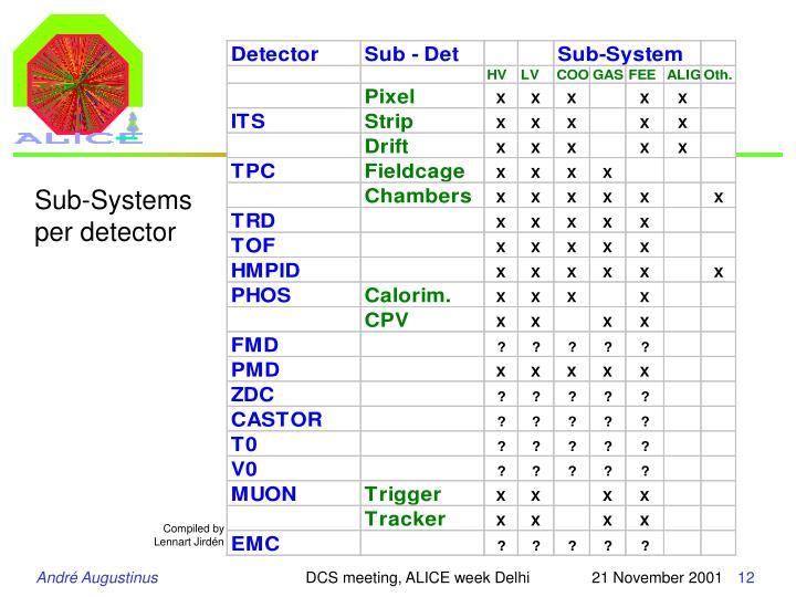 Sub-Systems