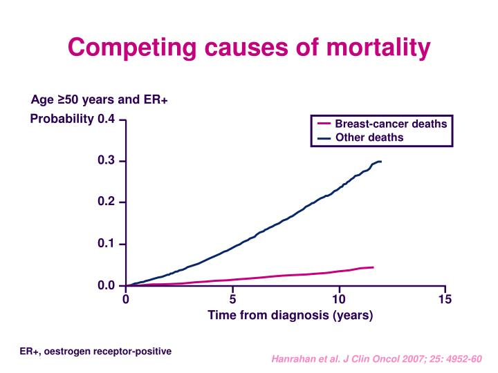 Breast-cancer deaths