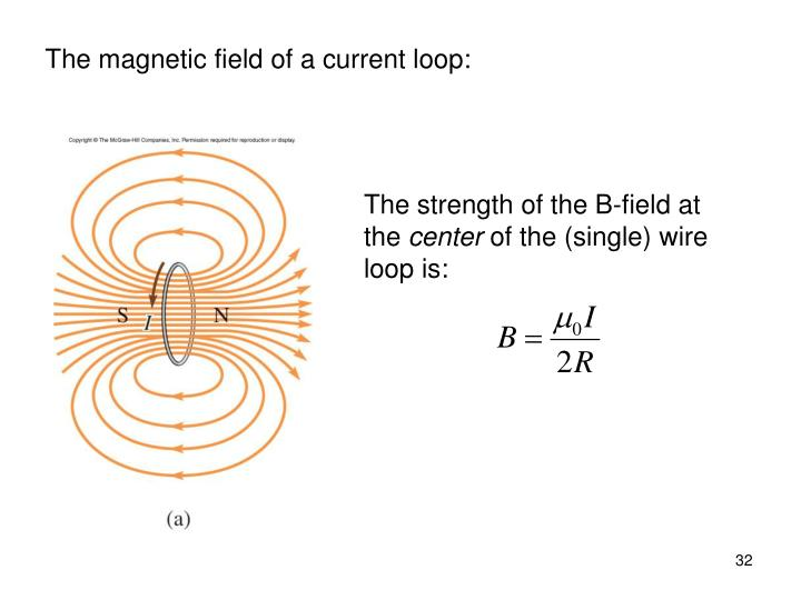 The magnetic field of a current loop: