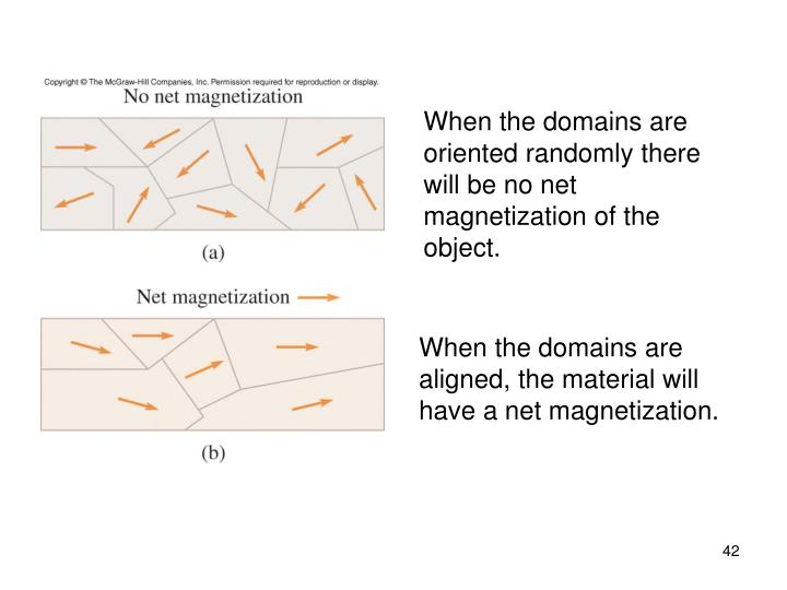 When the domains are oriented randomly there will be no net magnetization of the object.