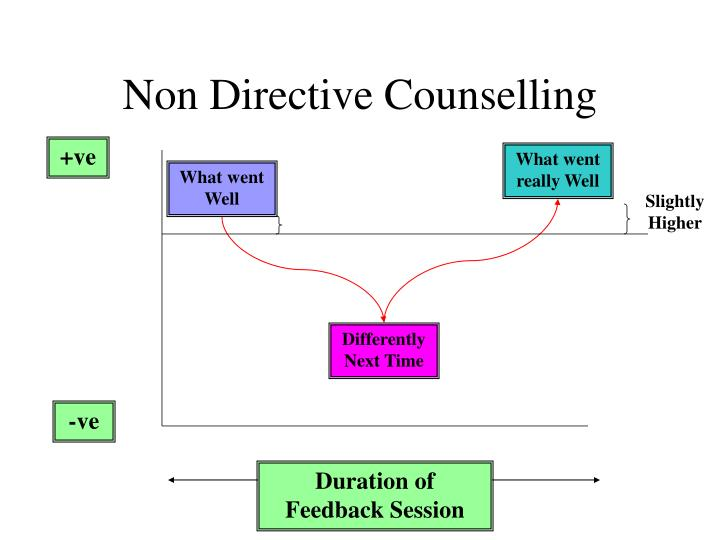 Non Directive Counselling