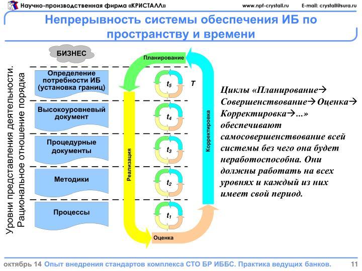 Непрерывность системы обеспечения ИБ по пространству и времени
