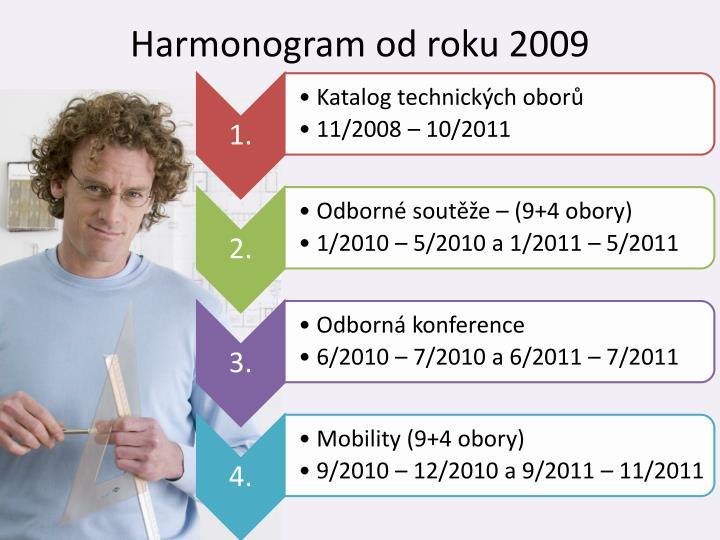 Harmonogram od roku 2009
