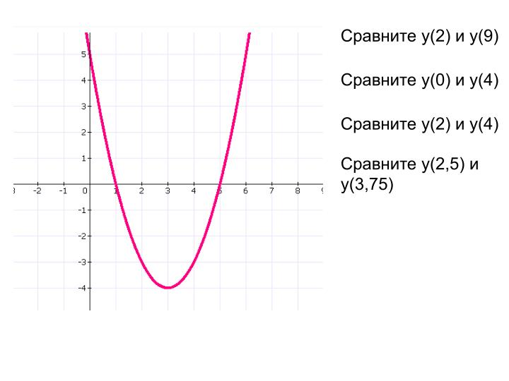 Сравните у(2) и у(9)
